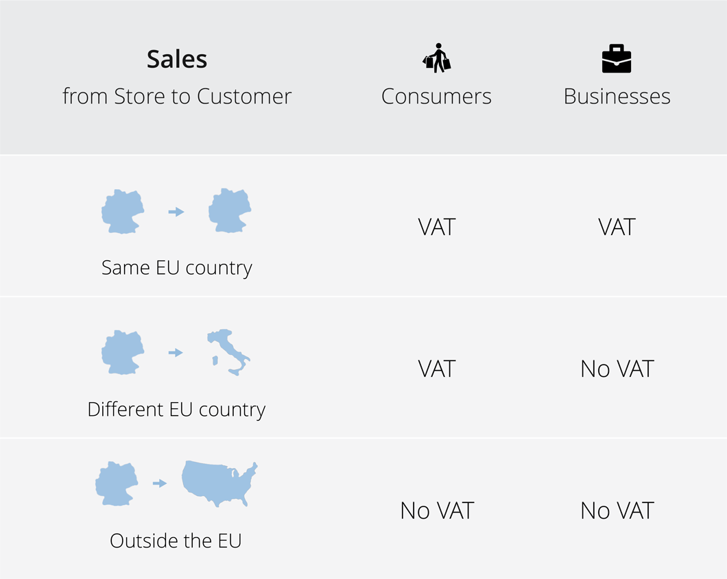 VAT guide for Shopify stores in the EU - Sufio for Shopify